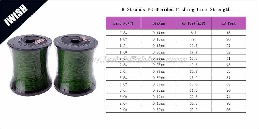 8 Strands Pe Braided Fishing Line Strength Chart