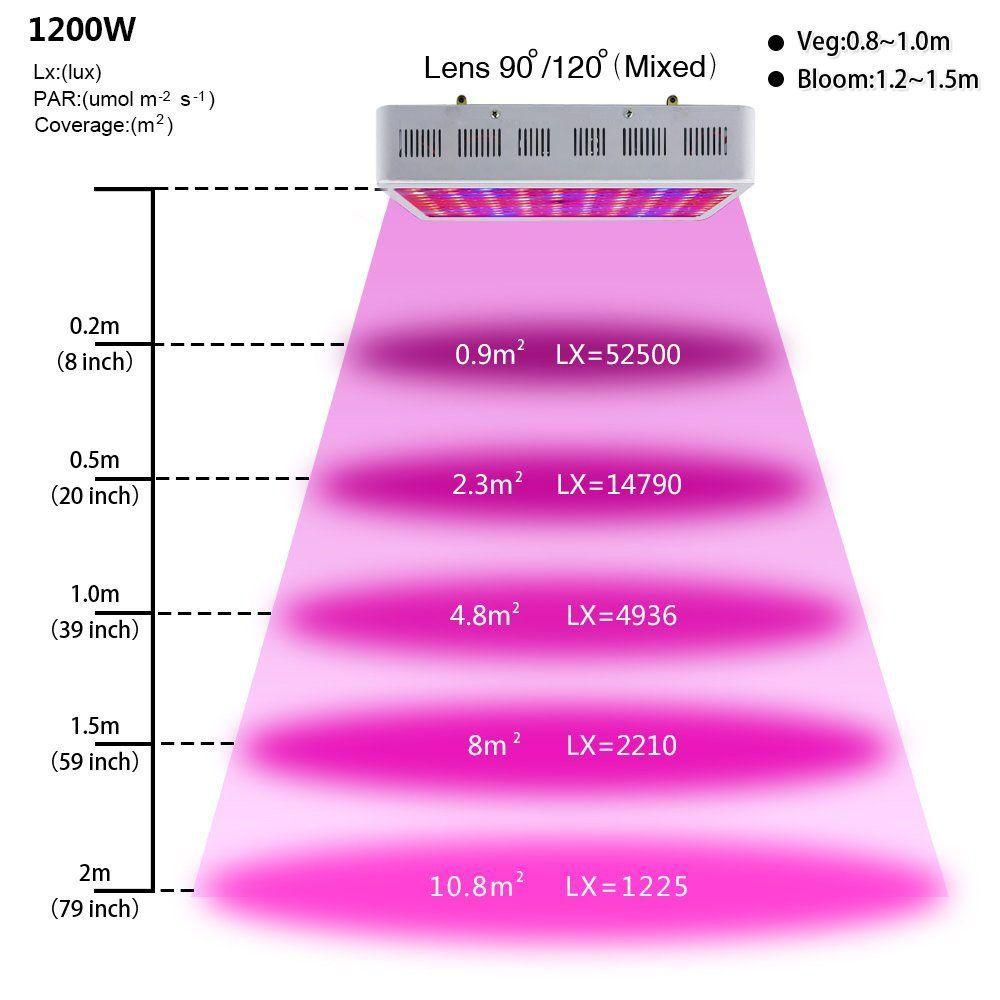 Gianor Led Lights Grow 1200W Full Spectrum Led Grow Light 640 x 480