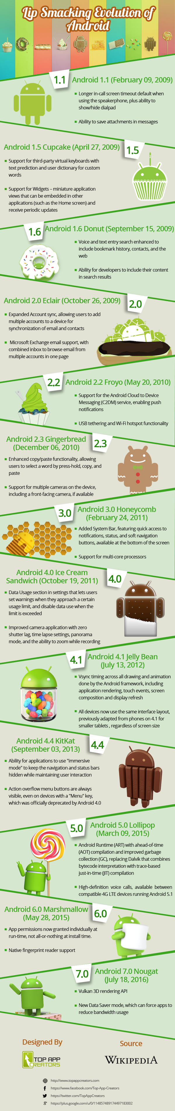 Lip Smacking Evolution of Android