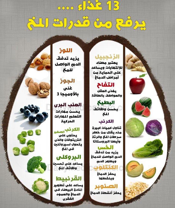 الزنجبيل التفاح البطيخ الكرنب الخس الكنتلوب الصنوبر اللوز الجوز العنب البروكلى القرنبيط وصفه سحرية للذك Health Fitness Nutrition Health Food Health Facts Food