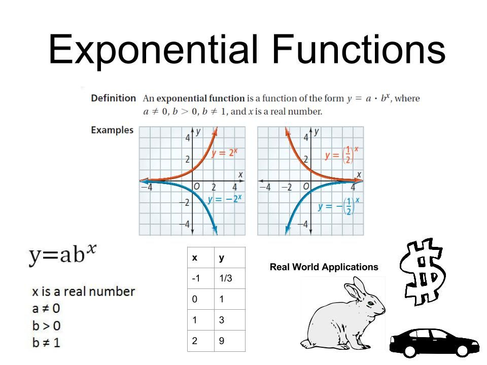 How To Get An Exponential Equation From A Graph
