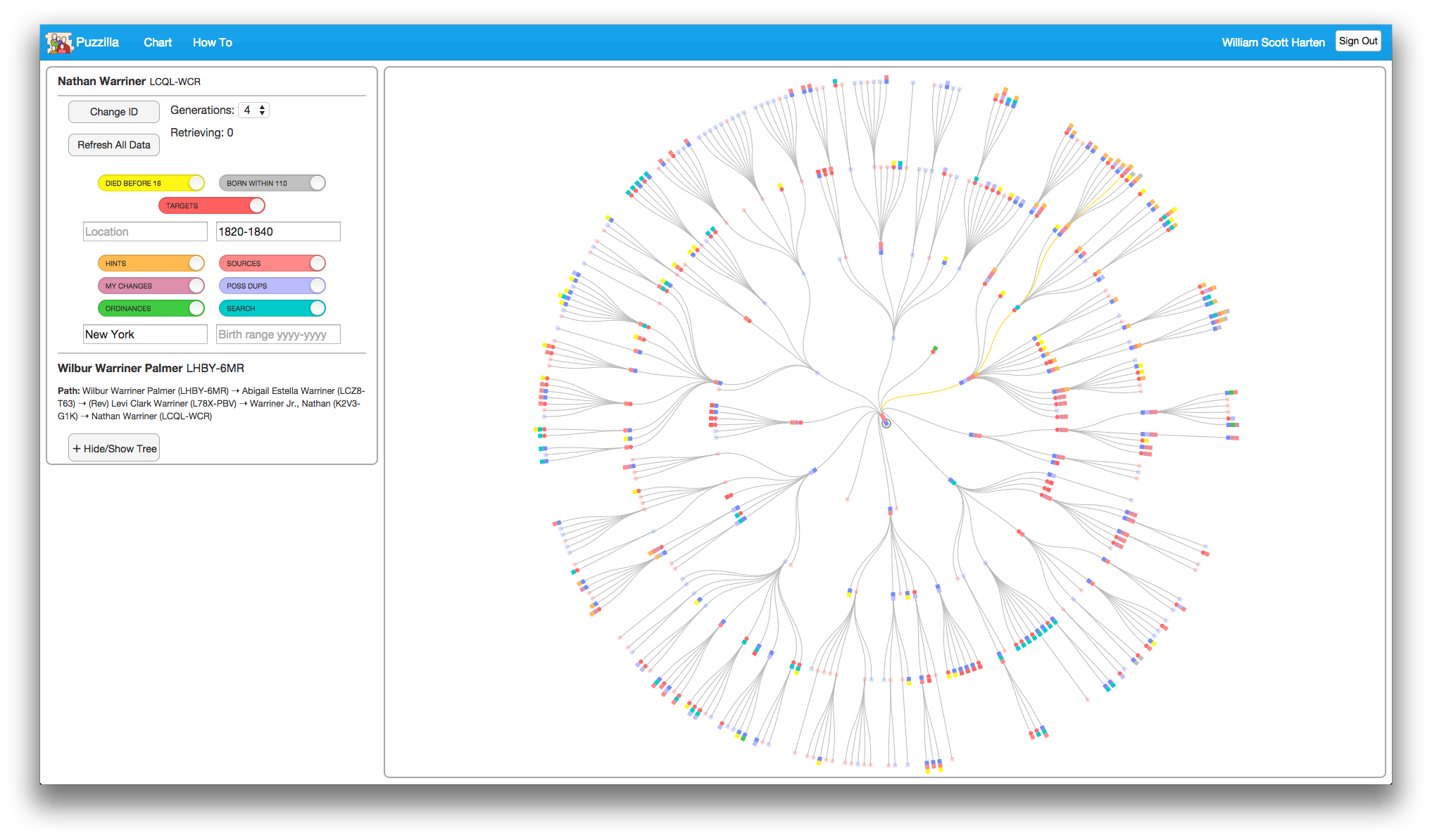 The Puzzilla Descendants Viewer Is A Services That Helps Researchers