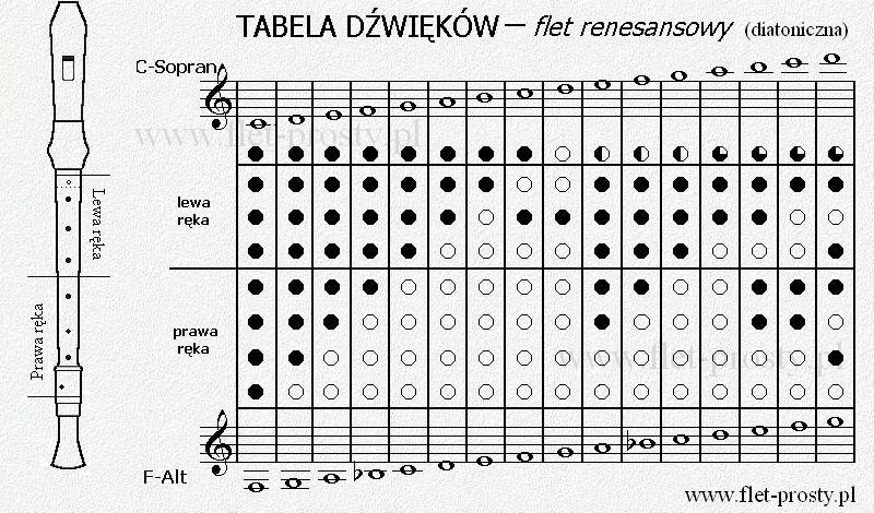 Renaissance Recorder / Fingering Chart | Muzyka Na Flet