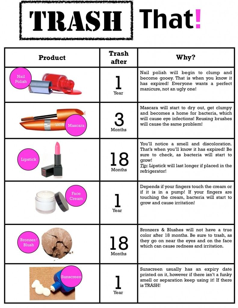 Mary Kay Anti Aging: Trash It Party Bring Your Regular Non-Mary Kay Product Or