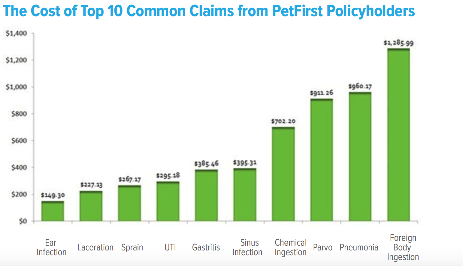 The Cost of Top 10 Common Claims from PetFirst