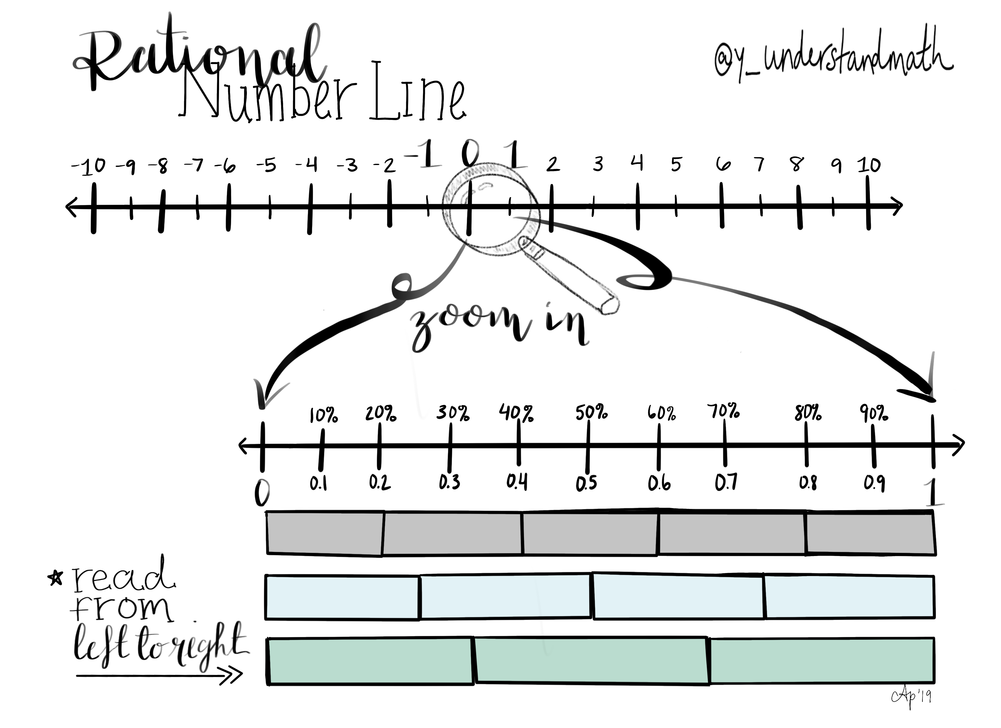 This Number Line Can Be Printed As A Graphic Organizer To