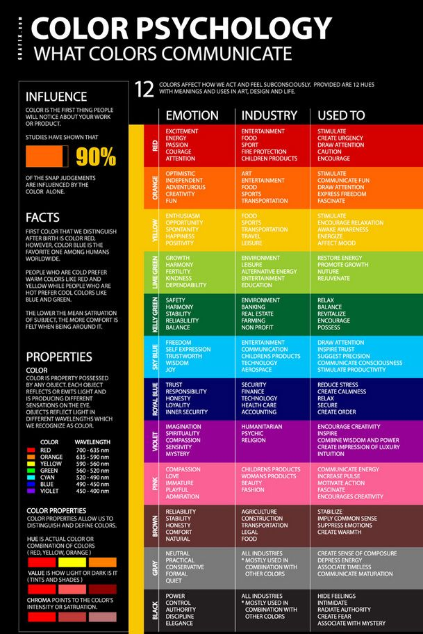 Color Psychology Chart Handwriting Analysis In 2018 Pinterest
