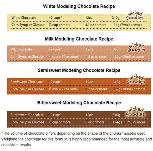 Modeling Chocolate Recipe Modeling Chocolate Recipes