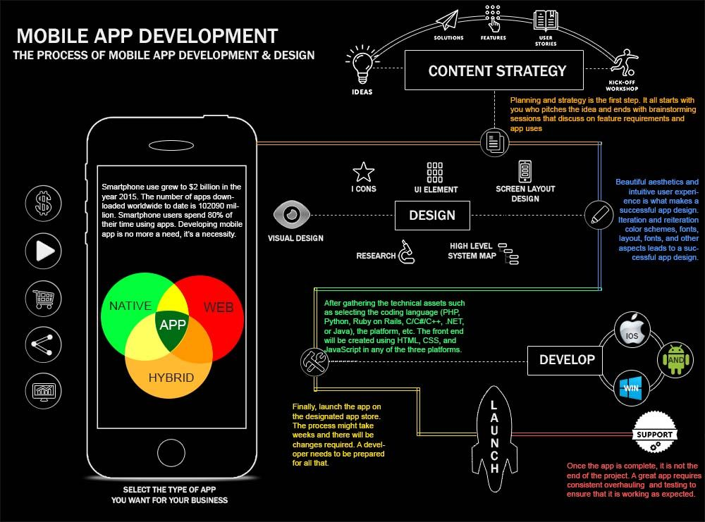 One consistent in portable application development is that