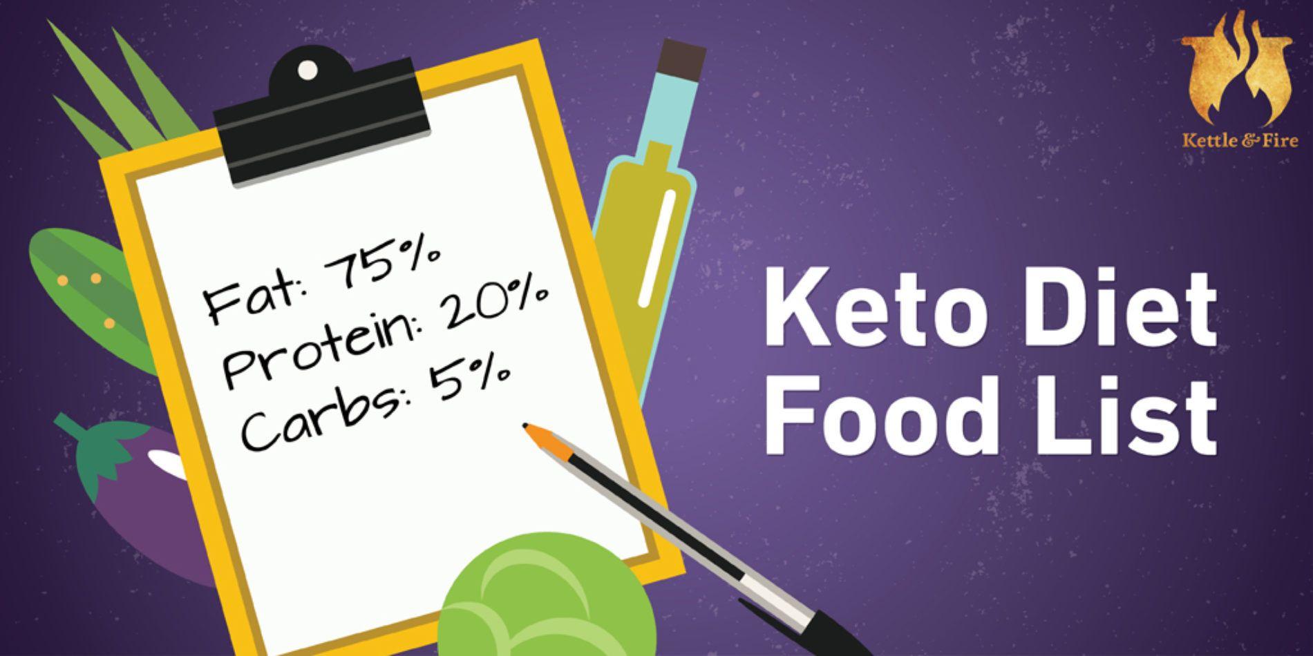 Pin by Teresa Hofferber on Diet - Ketos | Keto diet food ...