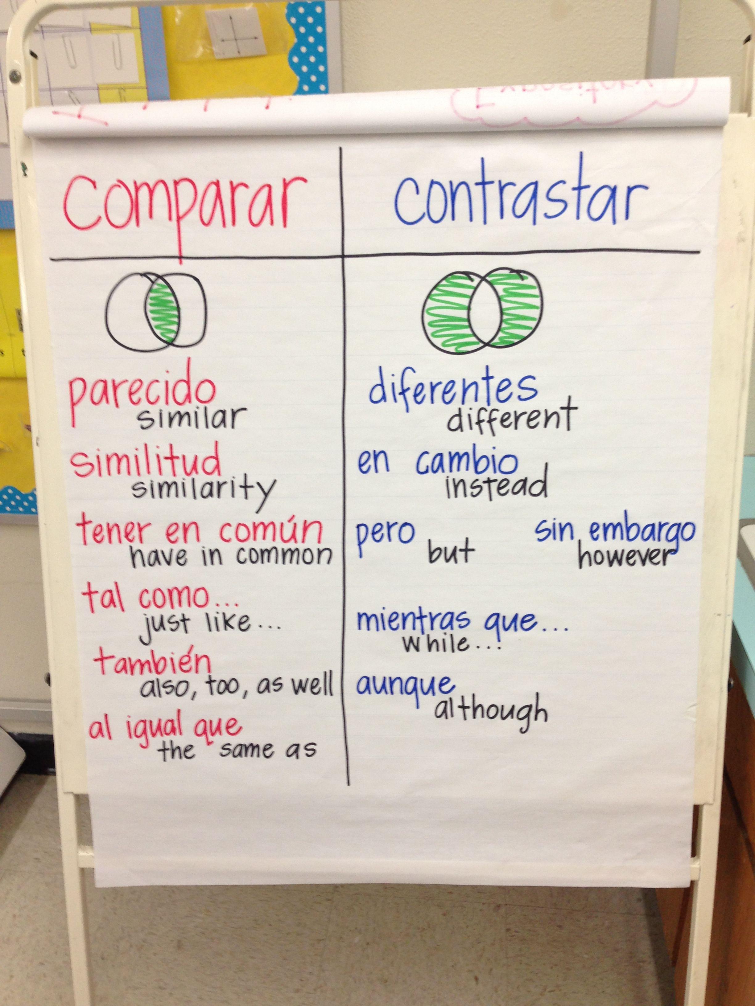 Comparar Vs Contrastar Vocabulary Anchor Chart