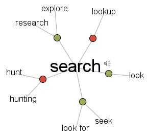 Jump-Starting Research with the Visual Thesaurus : Lesson