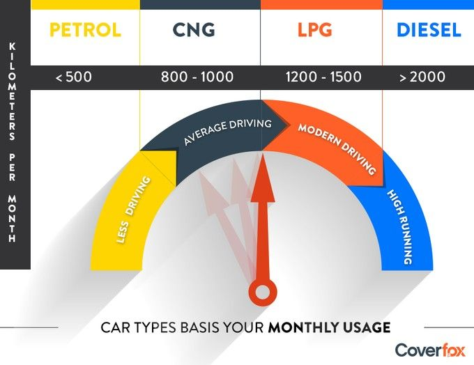 Fuel Based Usage Of A Car Per Month Car Insurance Car Insurance