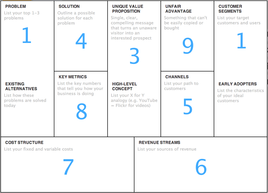 Customer segment business model canvas Business model