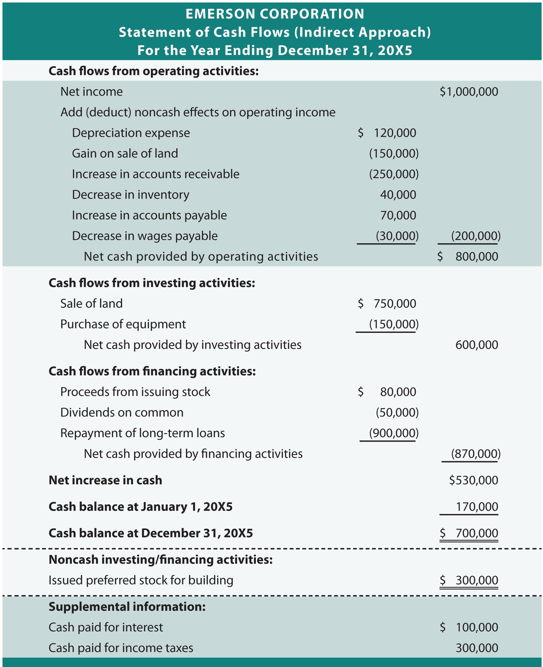 New Personal Cash Flow Statements Exceltemplate Xls