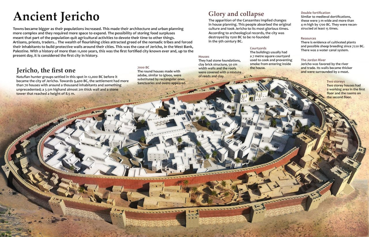 Ancient Jericho – the first walled city in history.
