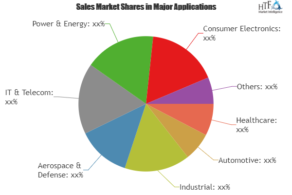Electronic Contract Manufacturing And Design Services Market Emerging Trends And Strong Application Scope B Swot Analysis Competitive Analysis Marketing Trends