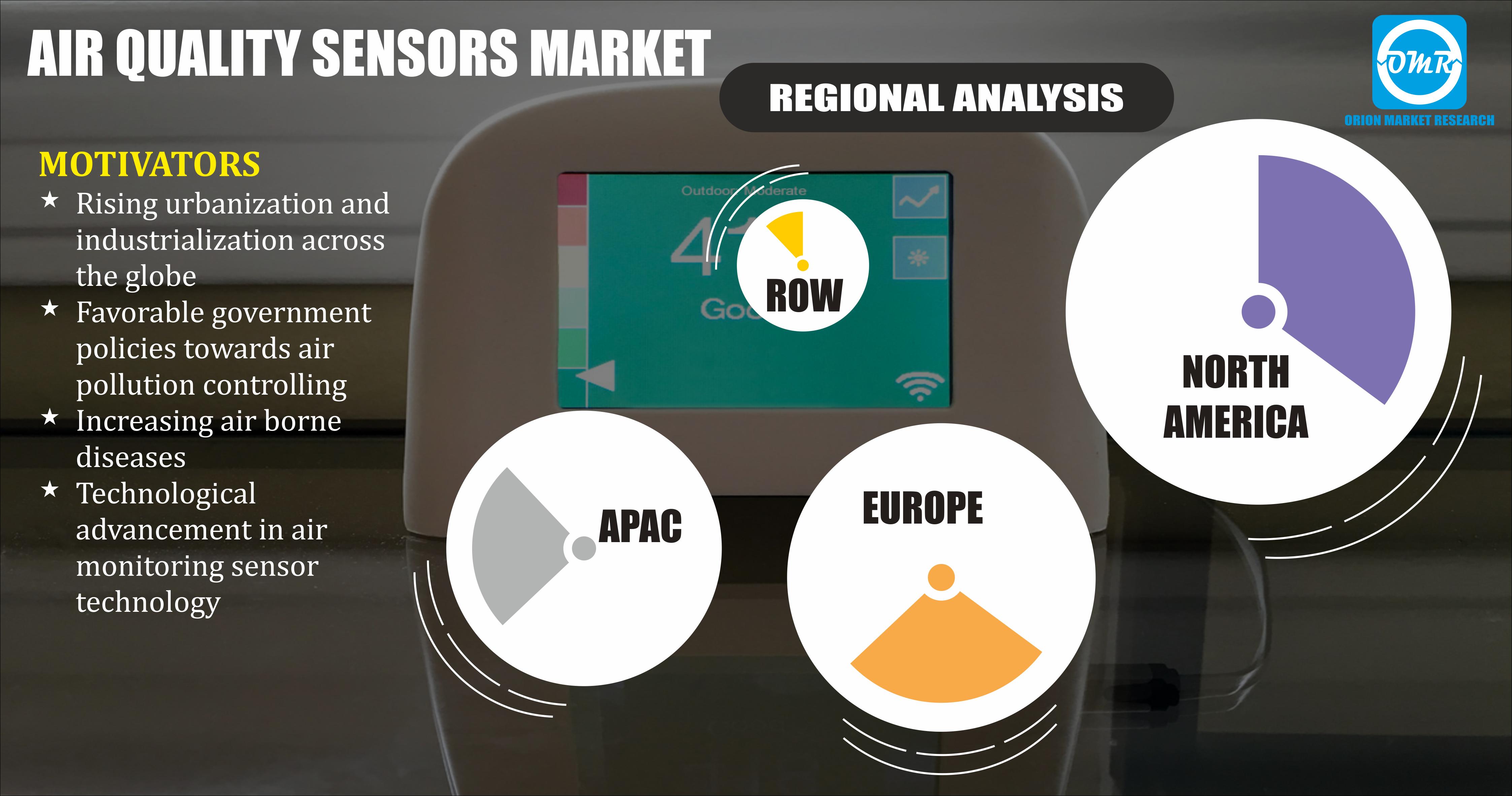 Air Quality Sensor Market Size, Air Quality Monitoring