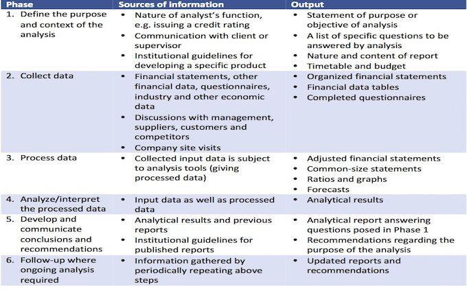 financial analysis definition multi step balance sheet