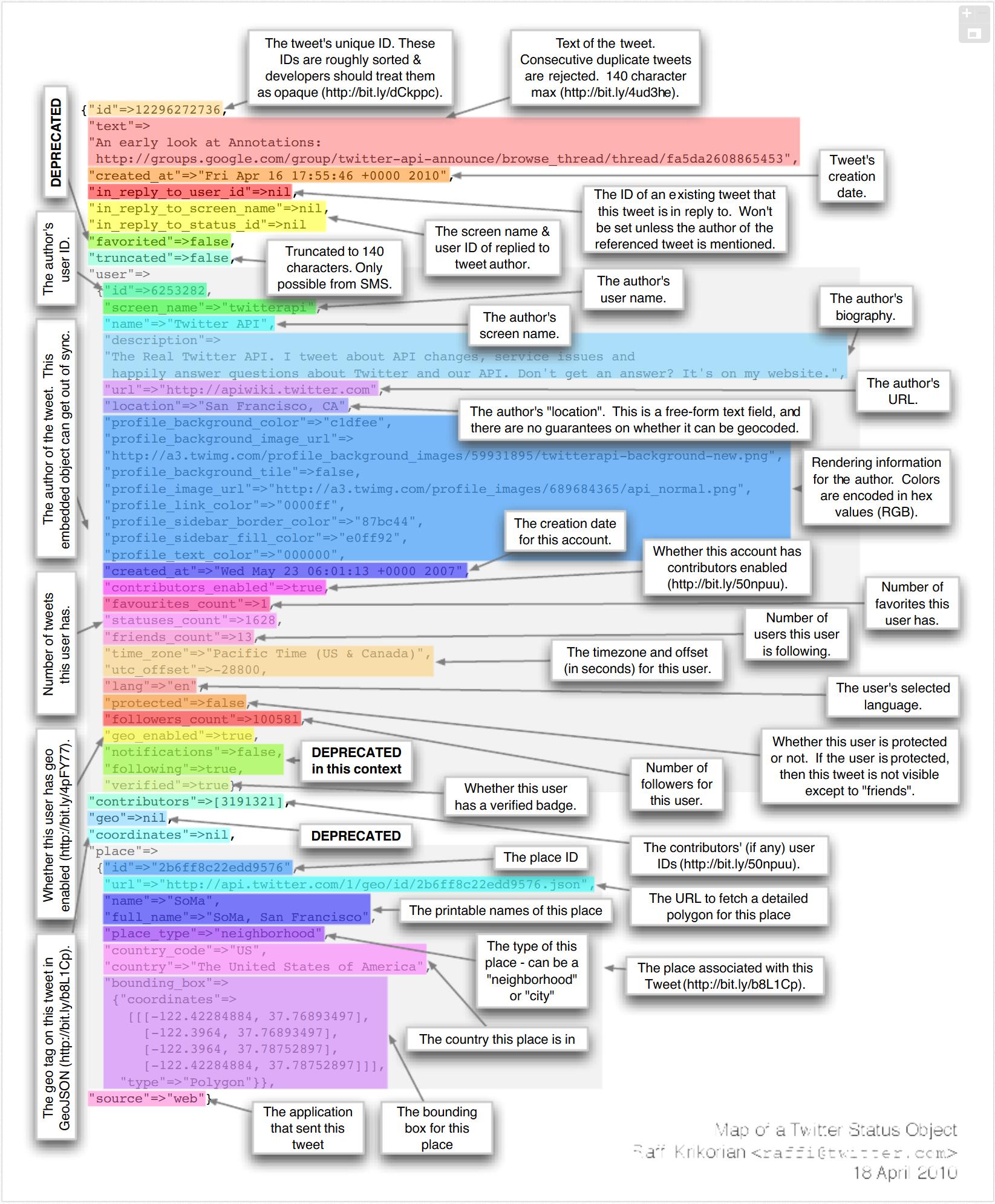 Anatomía de un Tweet: Ou que enviamos con cada mensaxe de Twitter ...