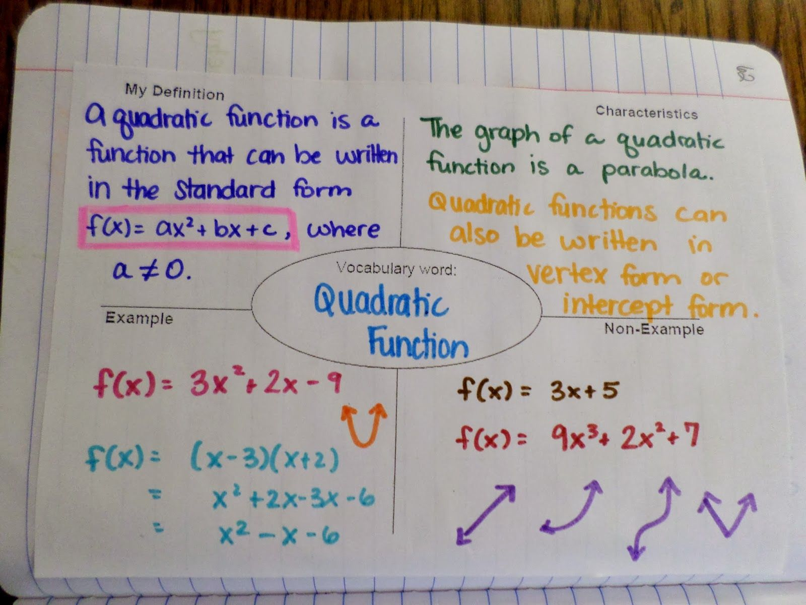 Quadratic function frayer model my interactive notebook pages quadratic function frayer model falaconquin
