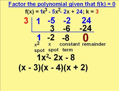 Gcd Of A Polynomial Is The Largest Monomial Which Is A Factor Of Each Term Of The Polynomial It Involve Factoring Polynomials Polynomials Common Core Algebra