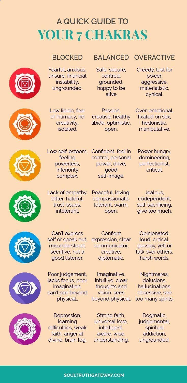 Reiki Symbols A Quick Guide To Your 7 Chakras Chakras For
