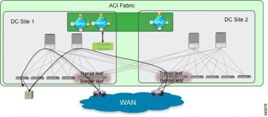 New Cisco APIC Software allows stretched ACI Fabric across