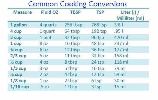 Food Measurement Conversion Chart  Conversion Chart For Cooking