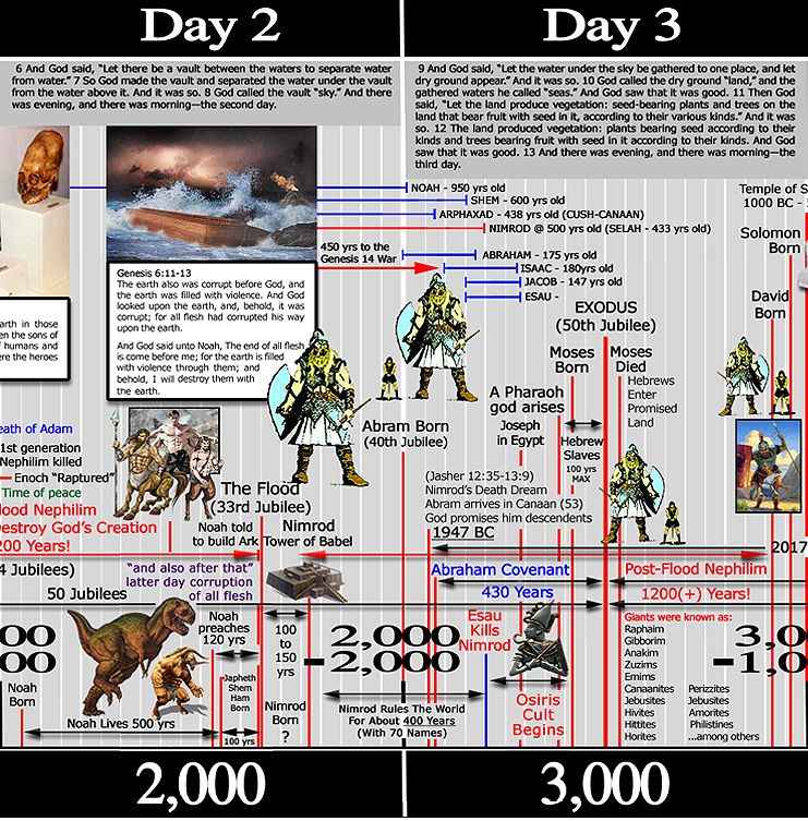 book of the dead and bible story comparison