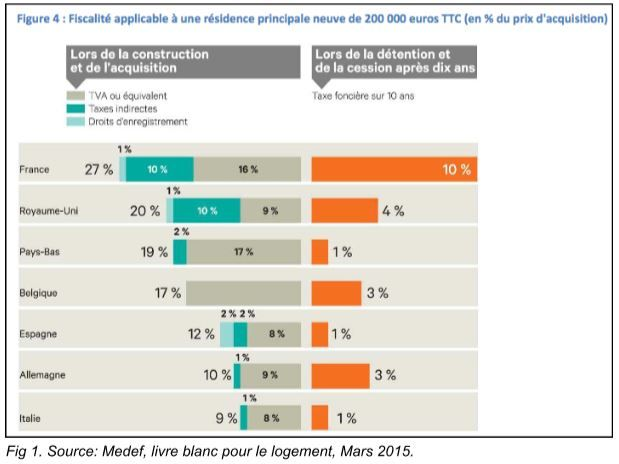 Immobilier: l'investissement locatif est-il (vraiment) encore rentable ? - Challenges.fr