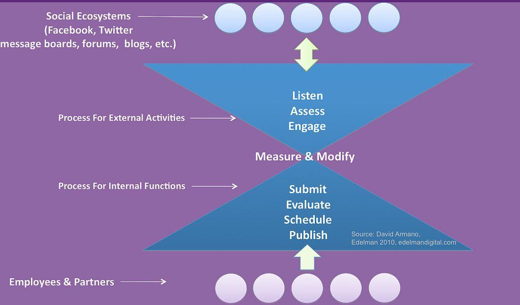 Internal & External publishing and engagement model