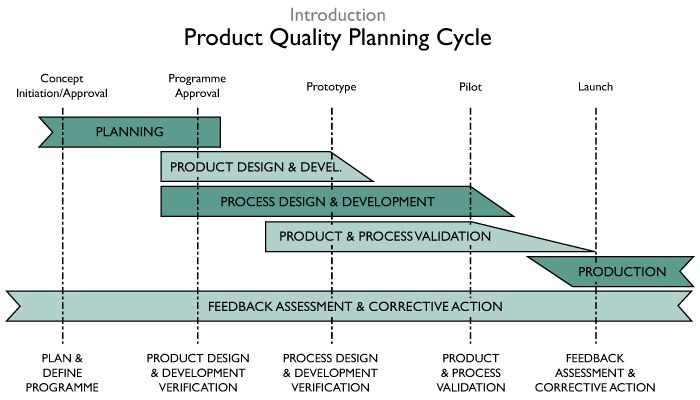 Qfd  Phases  Quality  Productivity    Template And