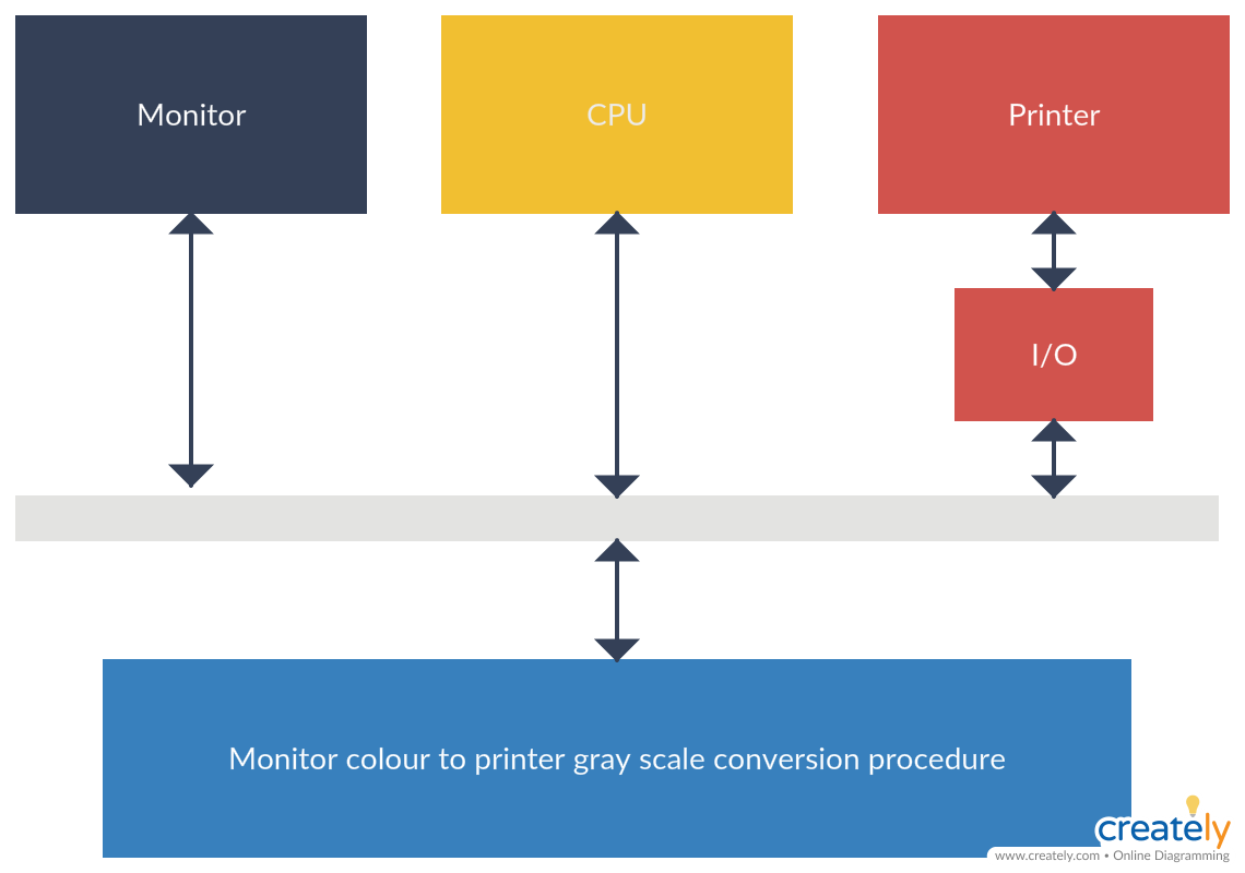 medium resolution of block diagram of the computer system high level block diagram of the computer system adopted to carry out the color to grayscale conversion process
