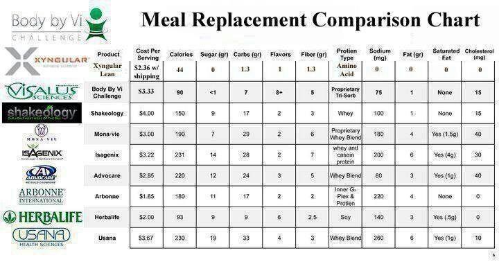 Comparison Chart Body By Vi Shakeology Visalus