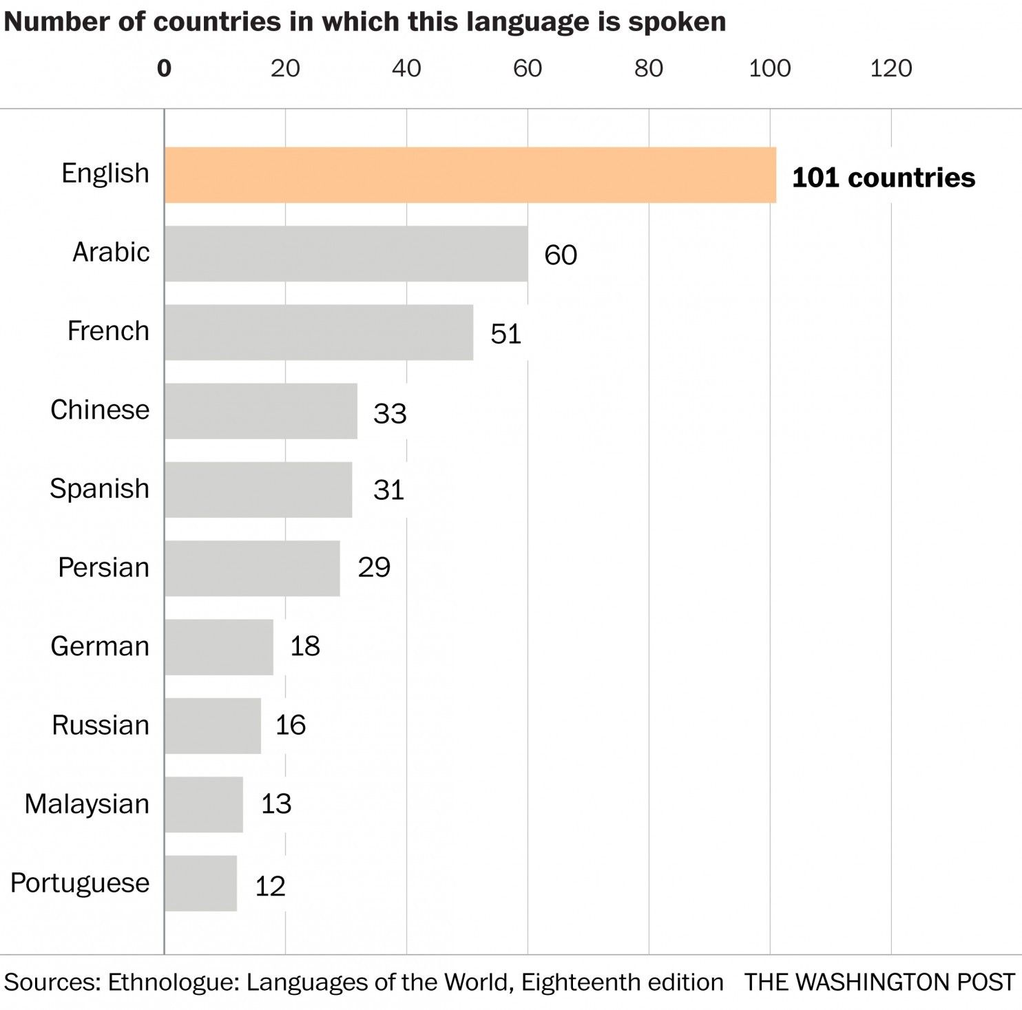 The Worlds Languages In Maps And Charts Language And Geography - Languages by number of countries