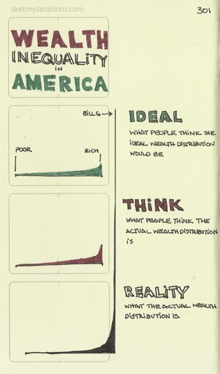 Sketchplanations Wealth Inequality In America From The Video Wealth Inequality In America Knowledge Management Critical Thinking Financial Education