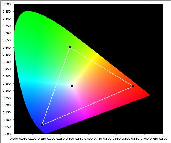 Cie Color Chart The Commission International Declairage