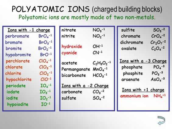 Polyatomic Ion Chart   Science    Chart Chemistry And