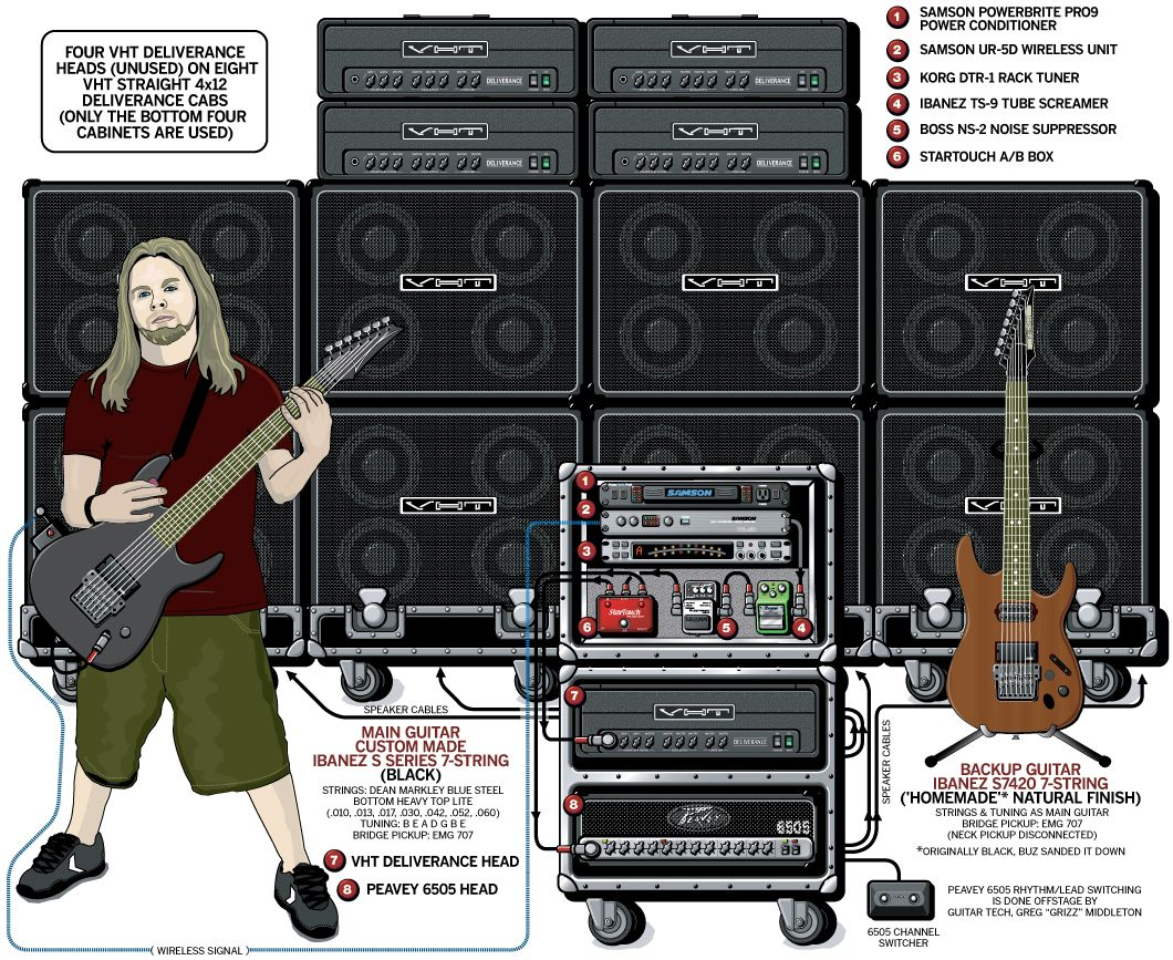 how to connect guitar to guitar rig 5