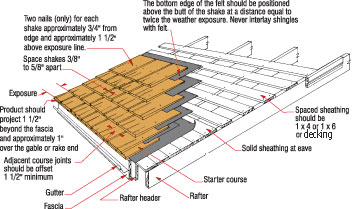 Cedar-shake roofing for the workshop | Wood shake roof