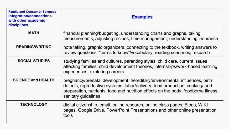 Integrating Other Academic Disciplines Into Family And Consumer Sciences Family And Consumer Science Science Textbook Science Chart