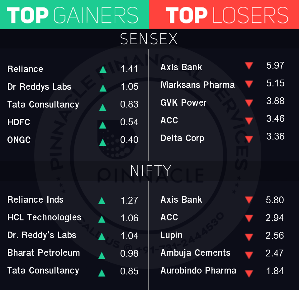 ClosingBell The market ended in red as the Sensex is