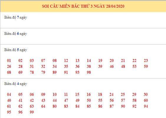 Dự đoán XSMB ngày 28/4/2020 9
