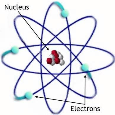 some parts of an atom - Yahoo Image Search Results School ideas
