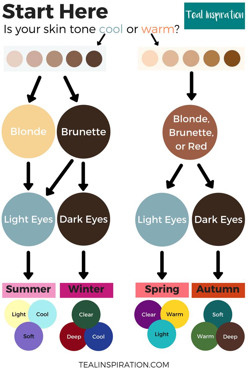 Seasonal Color Analysis Flowchart Colors For Skin Tone Deep Autumn Color Palette Color Analysis