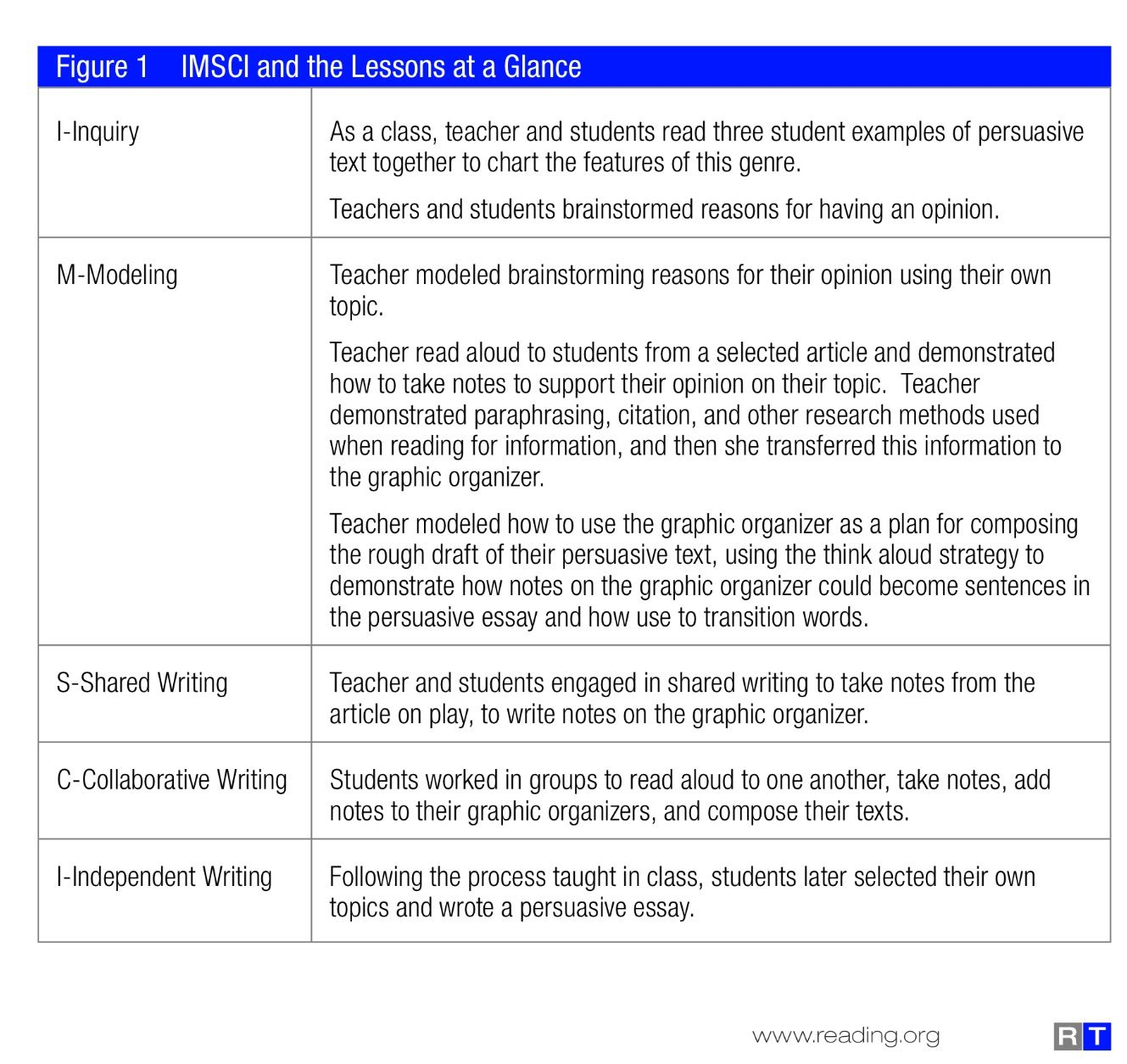 Imsci Model For Teaching Writing Taken From Gradually Releasing Responsibility To Students