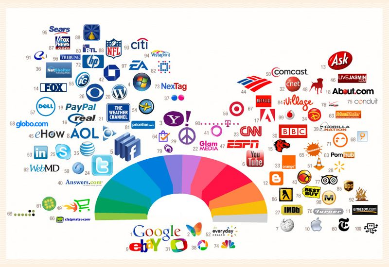 These Are The Top 100 Web Brands From Computer Companies To Search Engines Social Sites Porn Ordered By Color Apparently