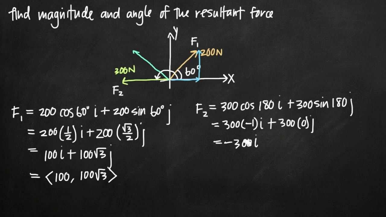 Magnitude and angle of the resultant force force math
