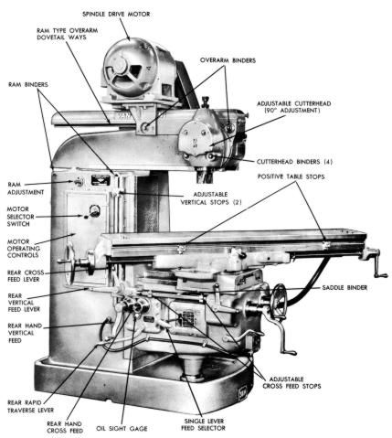 Van Norman 28 28a 38m 38ma 38mea Milling Machine Operator Part Manual Ozark Tool Manuals Books Milling Machine Milling Machine Shop